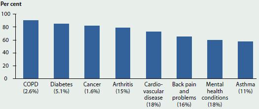 Persistent Diseases in Australia